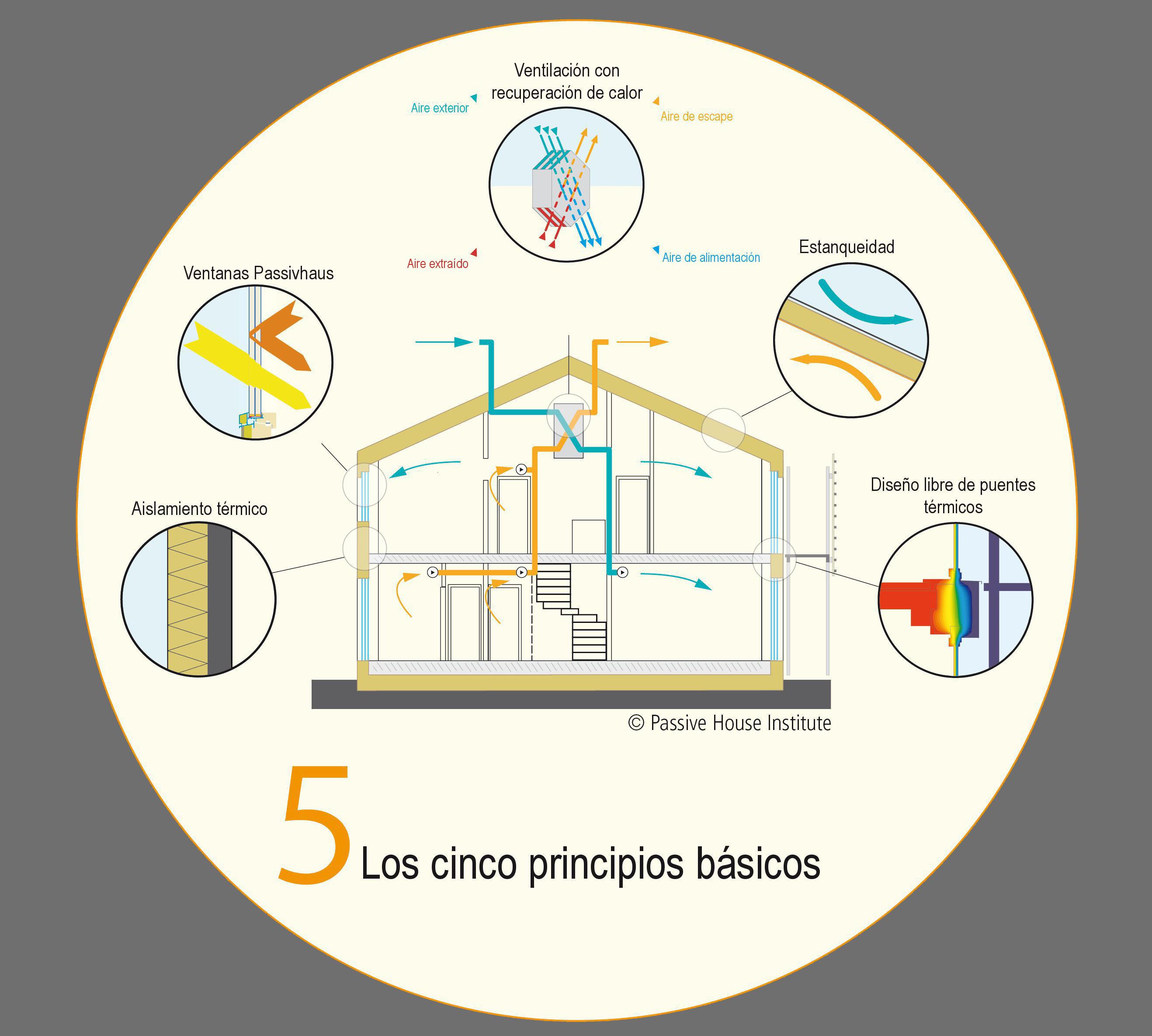 edificios pasivos_estándar passivhaus_europea de viviendas